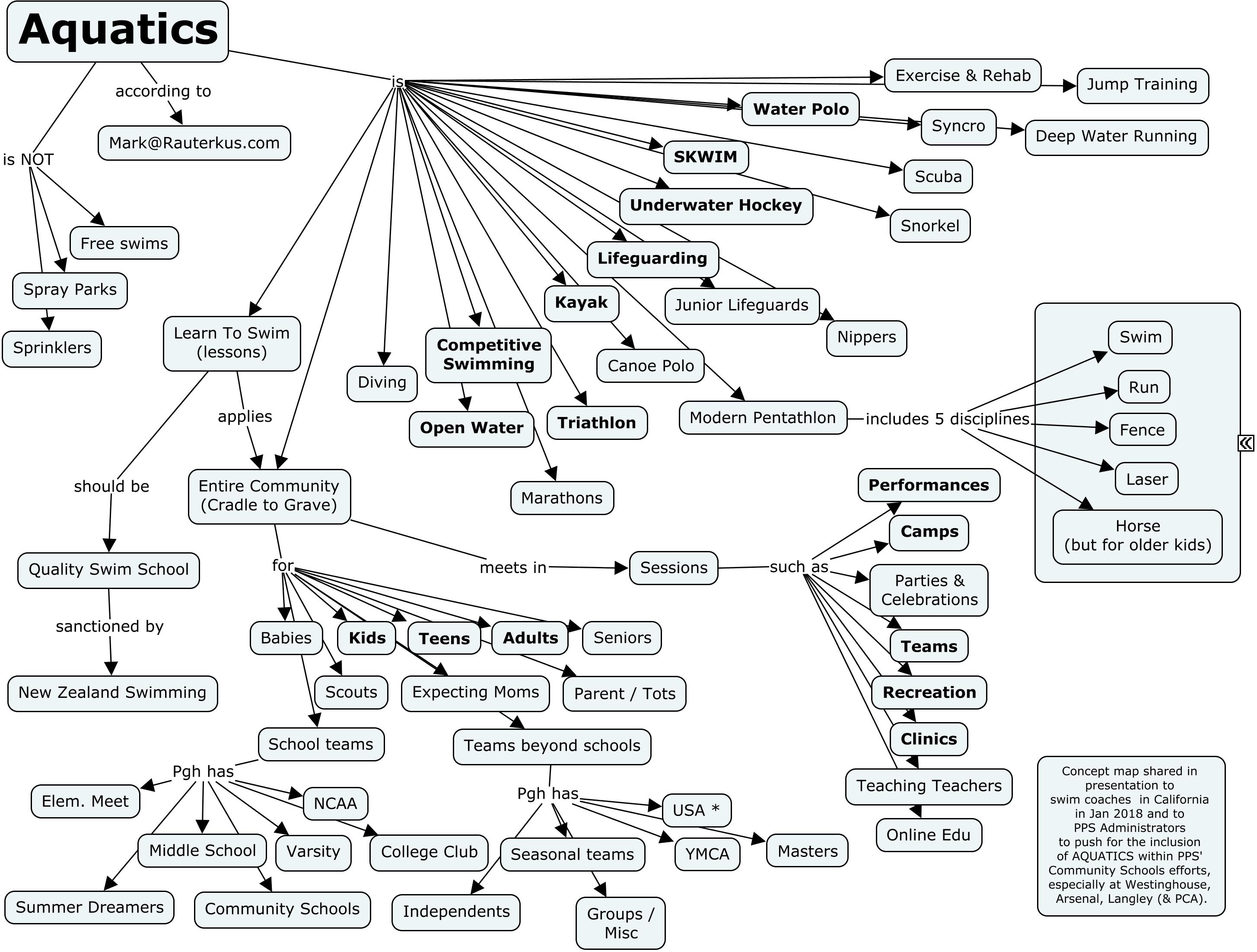 Aquatics concept map by Mark Rauterkus