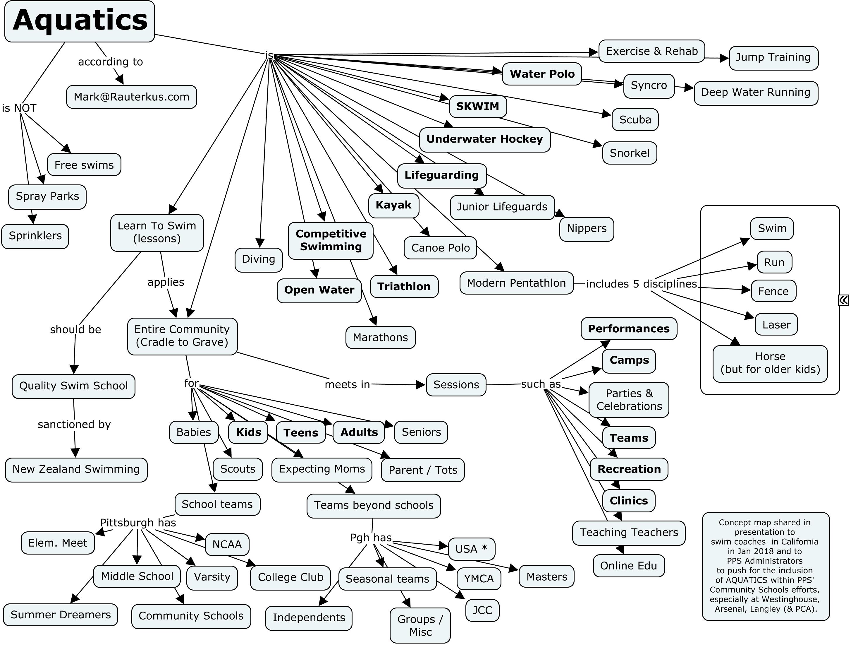 Aquatics, Holistic Cmap