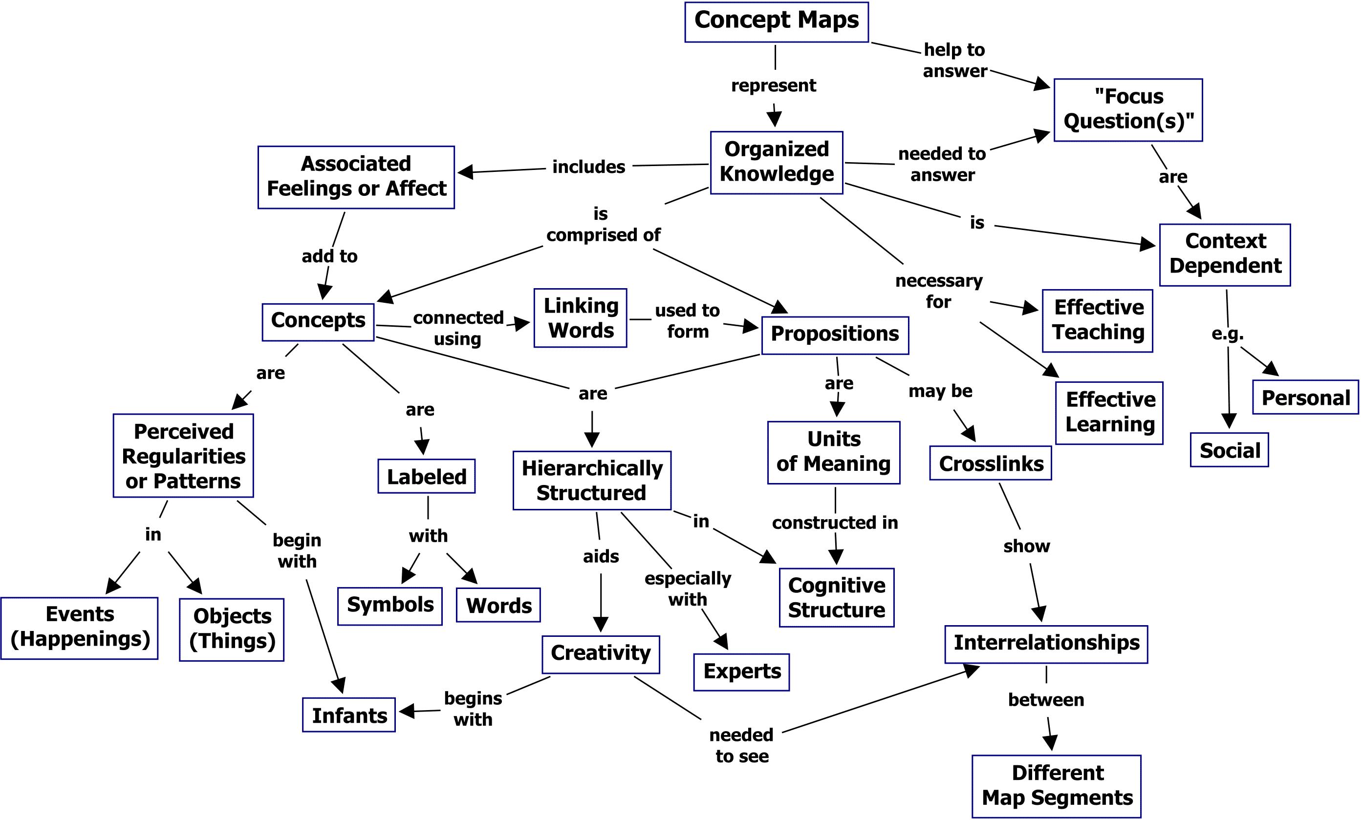 Concept map about concept maps